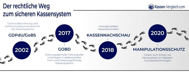 Finanzamt-konformes Kassensystem