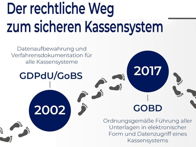 Grafik mit einer Zeitleiste und Schritten zum finanzamt-konformen Kassensystem